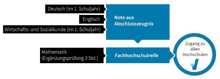 grafik_fachhochschulreife